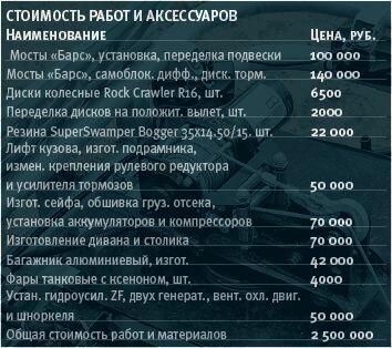 Стоимость тюнинга УАЗ Буханка